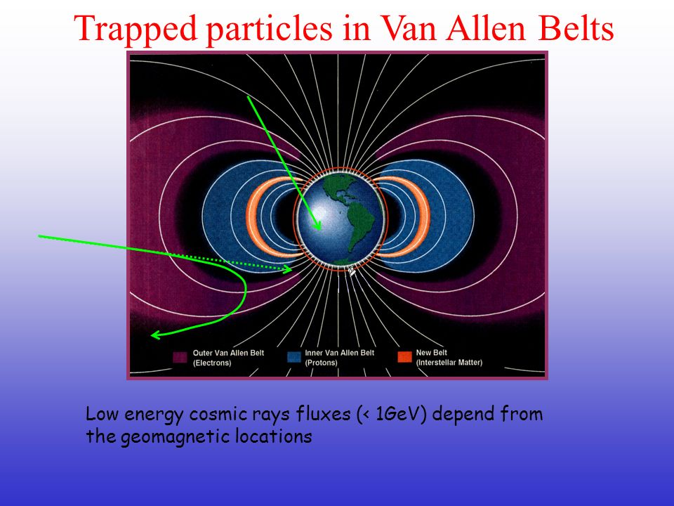 Low energy cosmic rays fluxes (< 1GeV) depend from the geomagnetic locations Trapped particles in Van Allen Belts