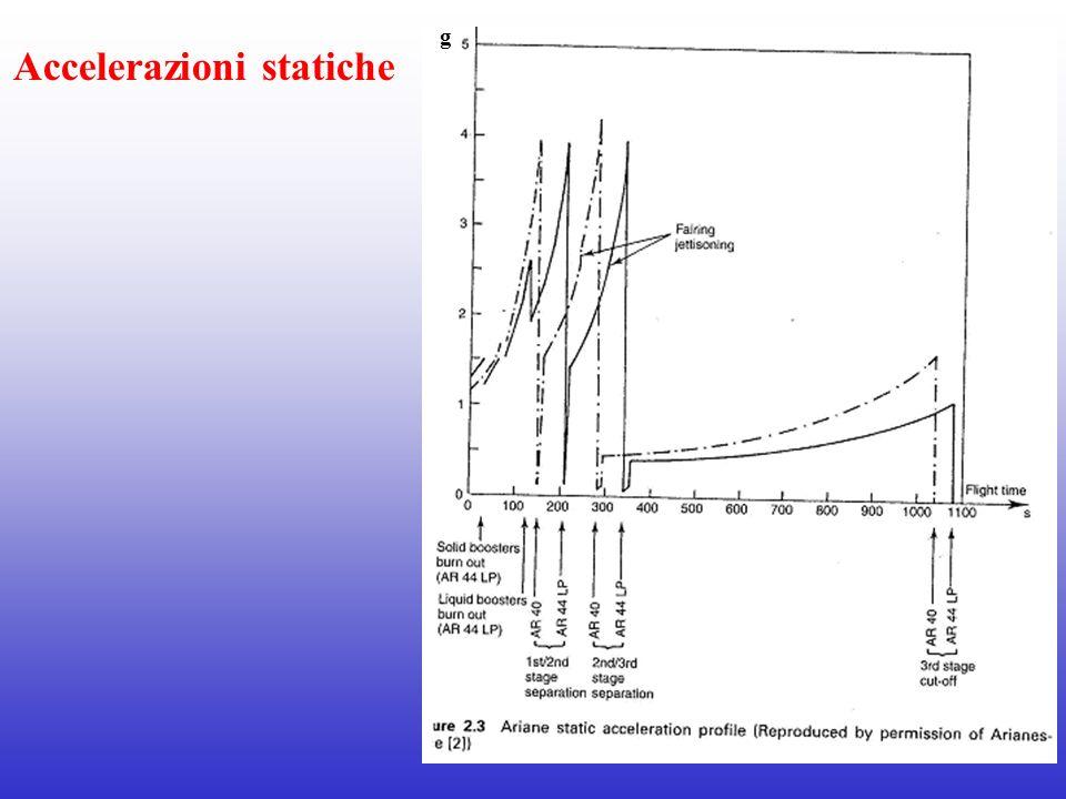 Moto delle particelle intrappolate nel campo geomagnetico Possono essere scomposte in tre componenti 1.