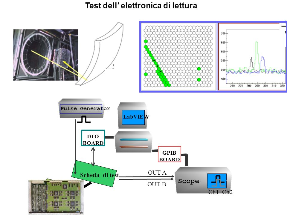 Test dell elettronica di lettura LabVIEW GPIB BOARD DI O BOARD Scheda di test Scope Ch1 Ch2 OUT A OUT B Pulse Generator