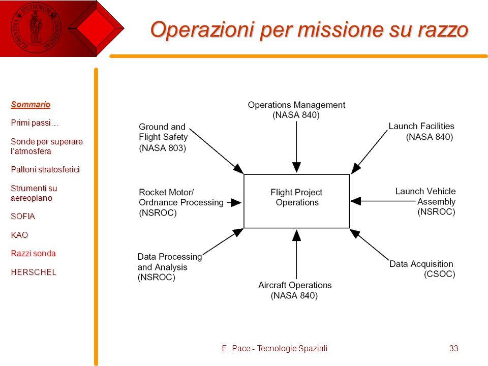 E. Pace - Tecnologie Spaziali33 Operazioni per missione su razzo Sommario Primi passi… Sonde per superare latmosfera Palloni stratosferici Strumenti s