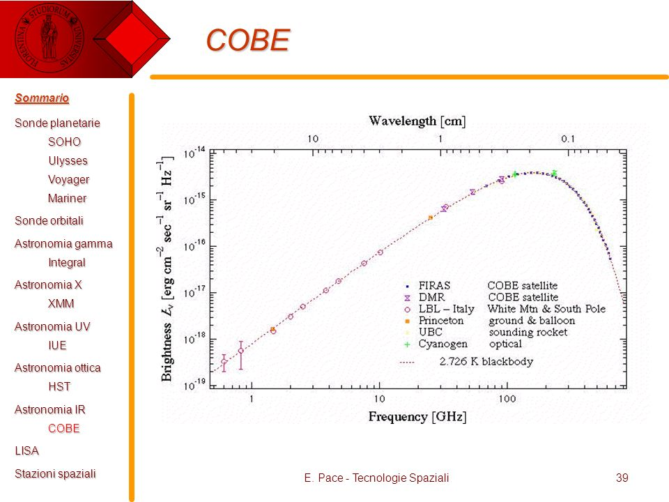 E. Pace - Tecnologie Spaziali39 COBE Sommario Sonde planetarie SOHOUlyssesVoyagerMariner Sonde orbitali Astronomia gamma Integral Astronomia X XMM Ast