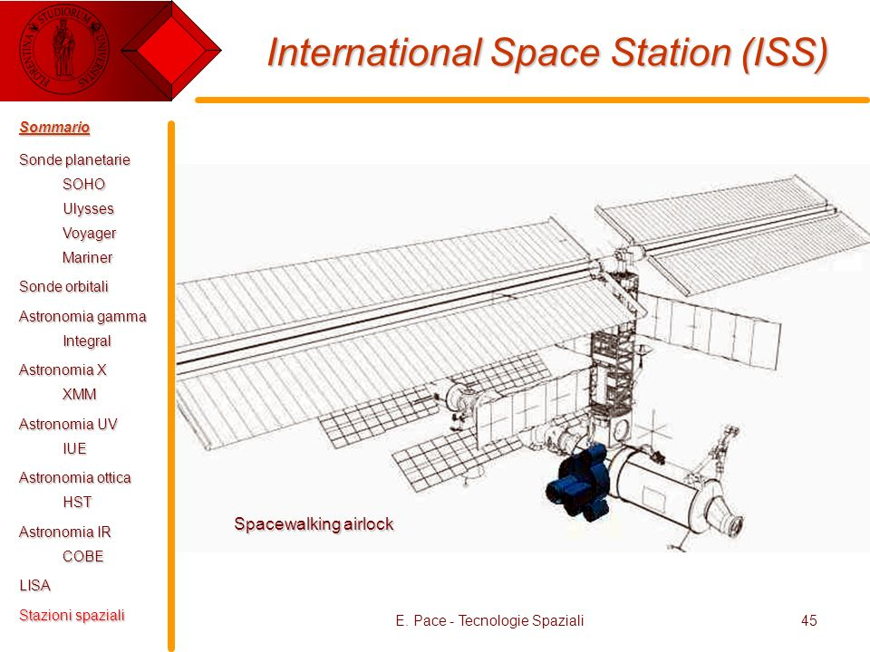 E. Pace - Tecnologie Spaziali45 International Space Station (ISS) Zarya Unity node Zvezda service module Gyroscopes and frameworks Solar Power U.S. de