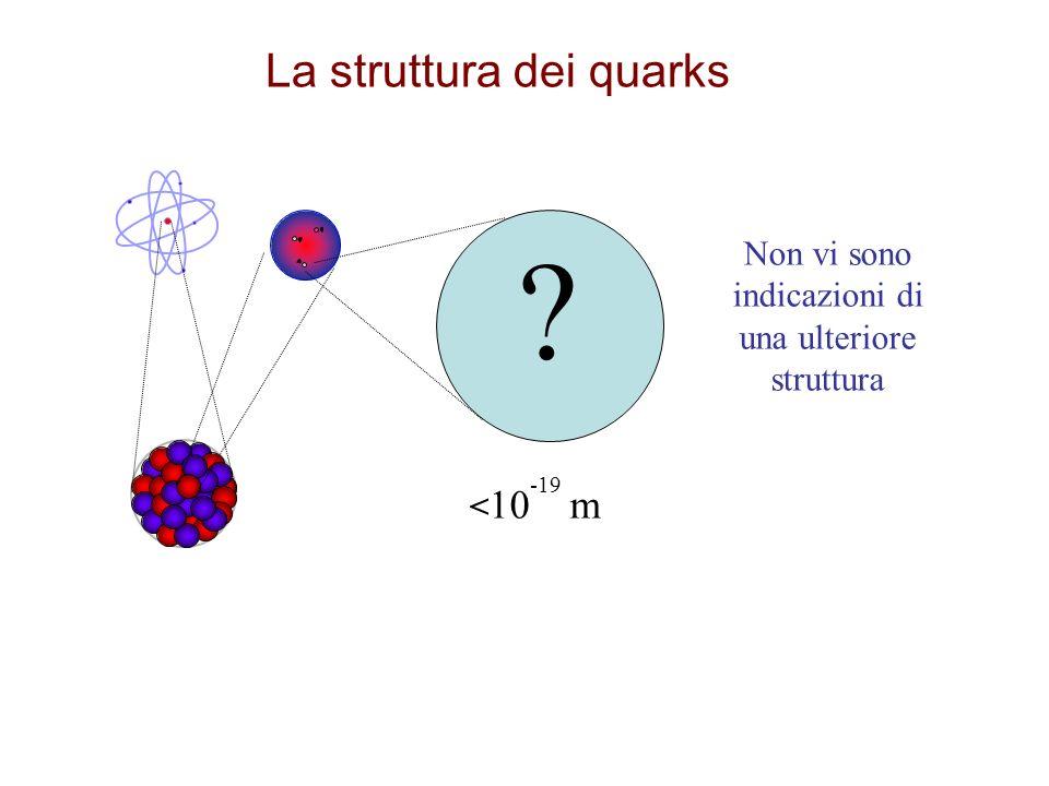 < 10 -19 m Non vi sono indicazioni di una ulteriore struttura ? La struttura dei quarks