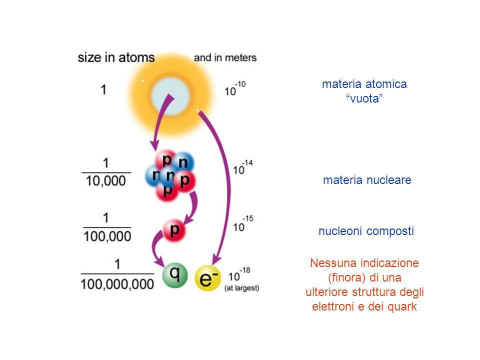 Nessuna indicazione (finora) di una ulteriore struttura degli elettroni e dei quark materia atomica vuota materia nucleare nucleoni composti