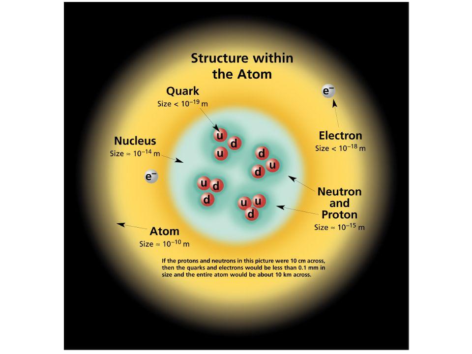 Il campo elettrico di una carica puntiforme si ottiene dalla legge di Coulomb: Il campo elettrico E è definito come la forza elettrica per unità di carica.