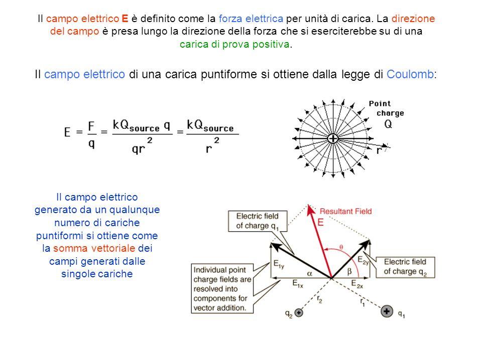 Il campo elettrico di una carica puntiforme si ottiene dalla legge di Coulomb: Il campo elettrico E è definito come la forza elettrica per unità di ca