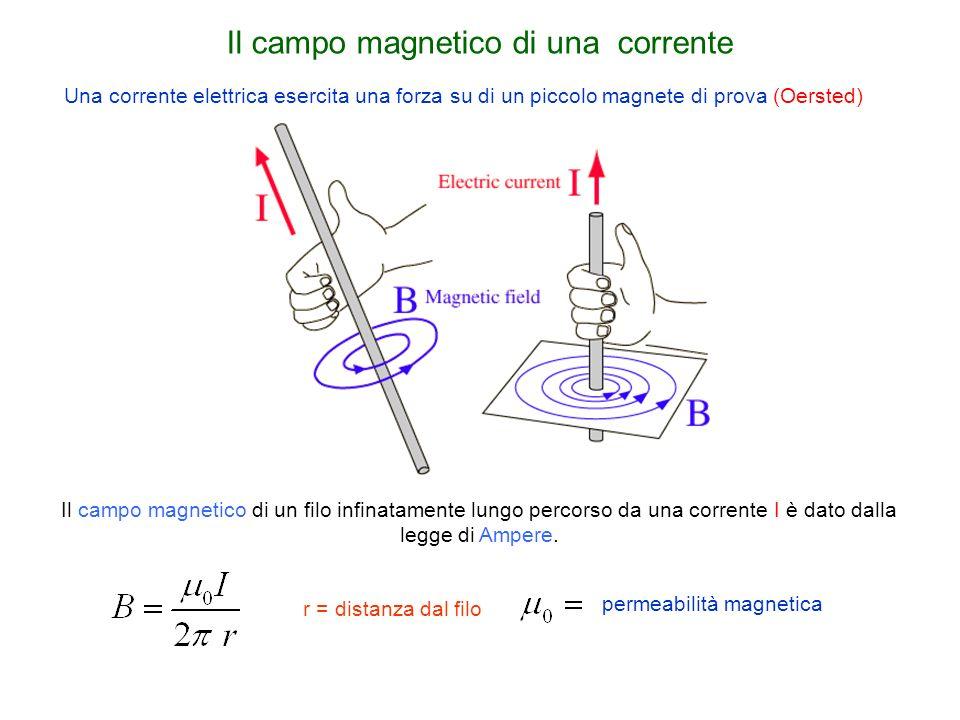 Il campo magnetico di una corrente Una corrente elettrica esercita una forza su di un piccolo magnete di prova (Oersted) Il campo magnetico di un filo
