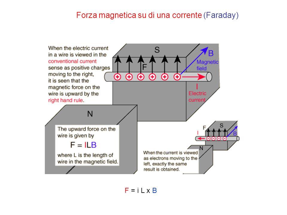 Forza magnetica su di una corrente (Faraday) F = i L x B