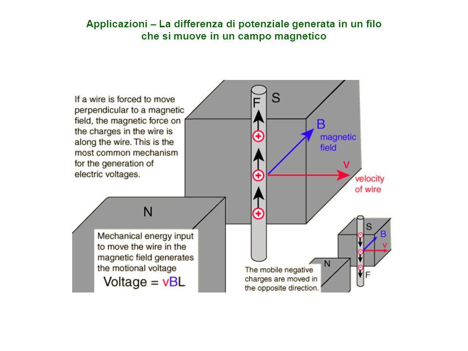 Applicazioni – La differenza di potenziale generata in un filo che si muove in un campo magnetico