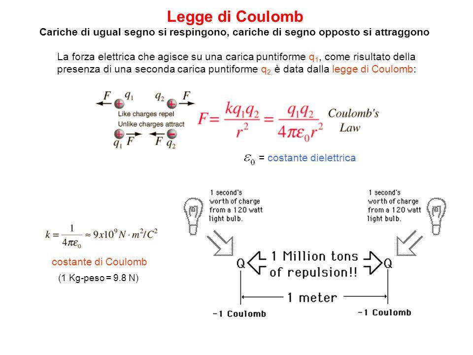 Legge di Coulomb Cariche di ugual segno si respingono, cariche di segno opposto si attraggono (1 Kg-peso = 9.8 N) La forza elettrica che agisce su una