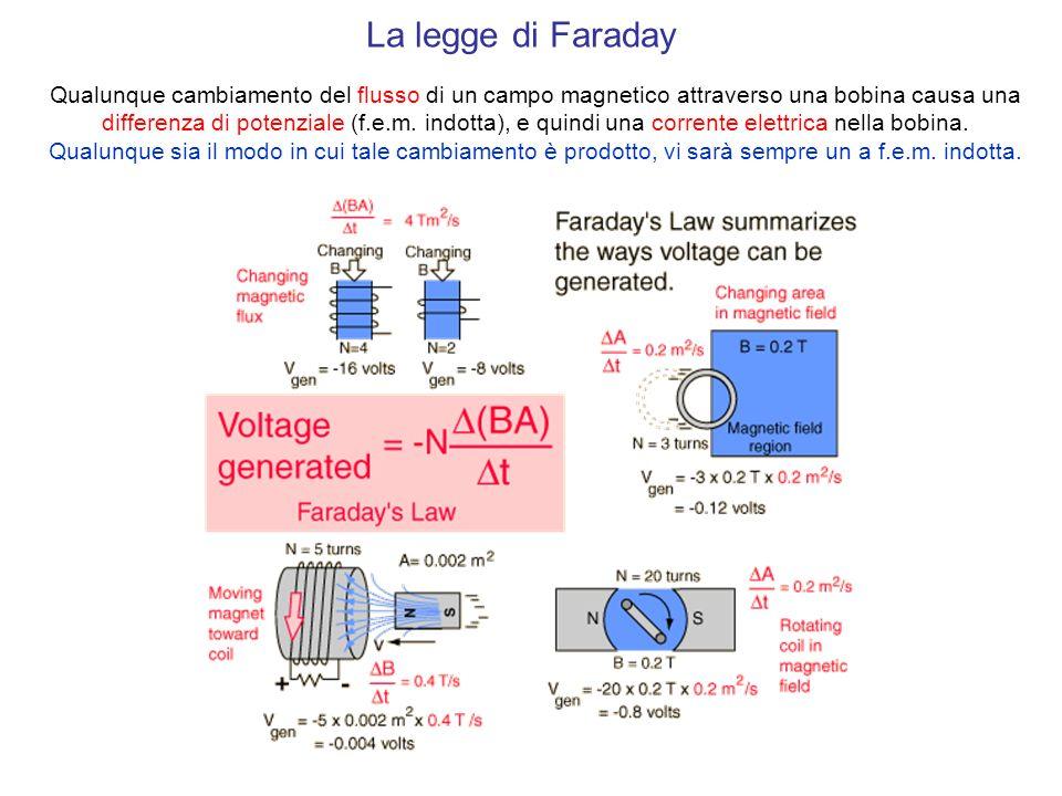La legge di Faraday Qualunque cambiamento del flusso di un campo magnetico attraverso una bobina causa una differenza di potenziale (f.e.m. indotta),