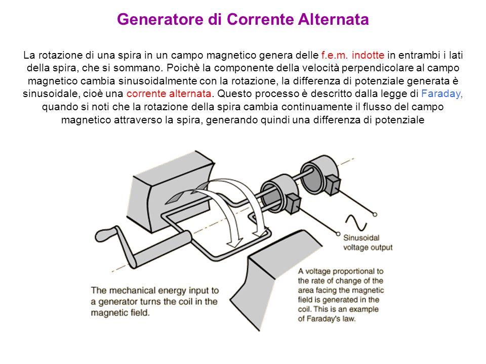 Generatore di Corrente Alternata La rotazione di una spira in un campo magnetico genera delle f.e.m. indotte in entrambi i lati della spira, che si so