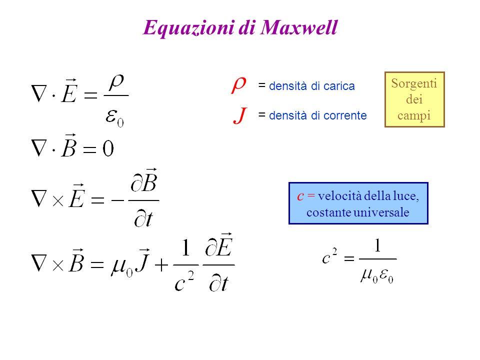Equazioni di Maxwell Sorgenti dei campi c = velocità della luce, costante universale J = densità di carica = densità di corrente