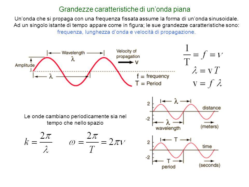 Grandezze caratteristiche di unonda piana Unonda che si propaga con una frequenza fissata assume la forma di unonda sinusoidale. Ad un singolo istante