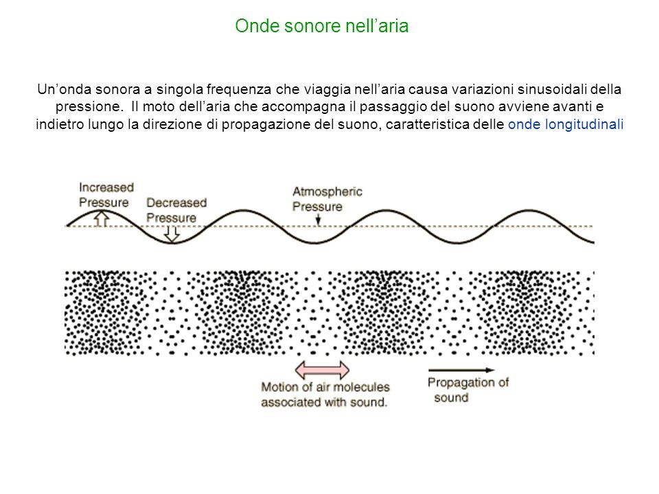 Onde sonore nellaria Unonda sonora a singola frequenza che viaggia nellaria causa variazioni sinusoidali della pressione. Il moto dellaria che accompa