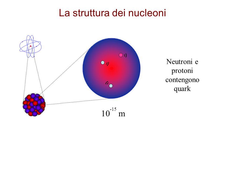 10 -15 m Neutroni e protoni contengono quark La struttura dei nucleoni
