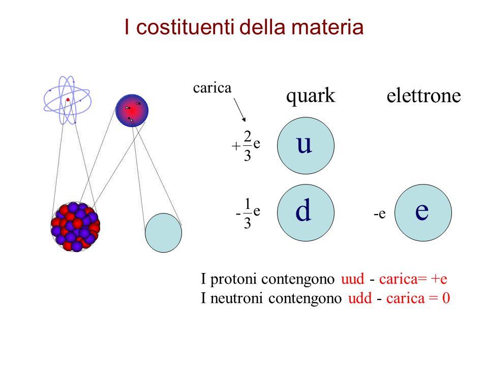 I costituenti della materia I protoni contengono uud - carica= +e I neutroni contengono udd - carica = 0 quark elettrone 2323 e + 1313 e - -e carica u