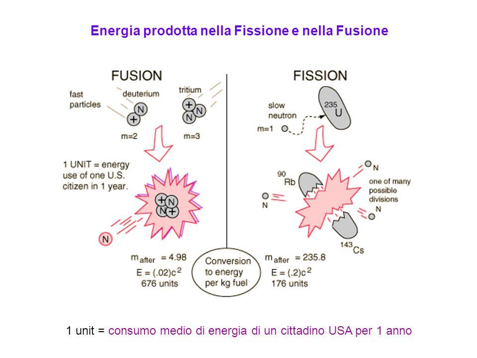 Energia prodotta nella Fissione e nella Fusione 1 unit = consumo medio di energia di un cittadino USA per 1 anno