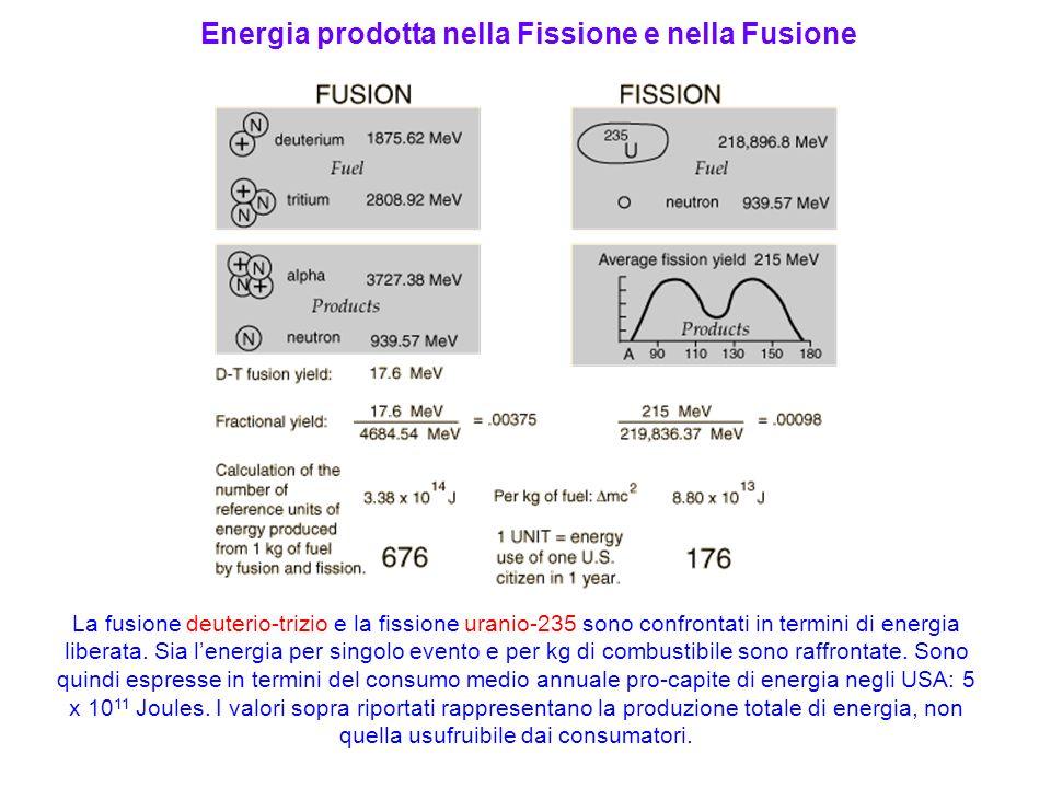 La fusione deuterio-trizio e la fissione uranio-235 sono confrontati in termini di energia liberata. Sia lenergia per singolo evento e per kg di combu