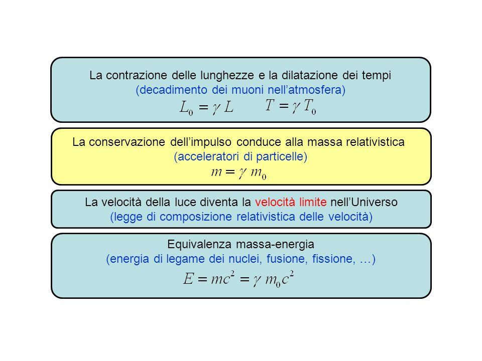 La contrazione delle lunghezze e la dilatazione dei tempi (decadimento dei muoni nellatmosfera) La conservazione dellimpulso conduce alla massa relati
