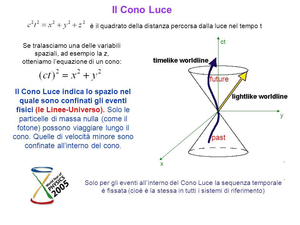 Il Cono Luce è il quadrato della distanza percorsa dalla luce nel tempo t Se tralasciamo una delle variabili spaziali, ad esempio la z, otteniamo lequ