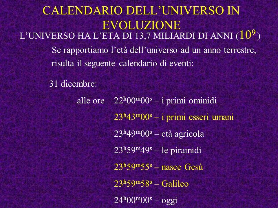 31 dicembre: alle ore 22 h 00 m 00 s – i primi ominidi 23 h 43 m 00 s – i primi esseri umani 23 h 49 m 00 s – età agricola 23 h 59 m 49 s – le piramidi 23 h 59 m 55 s – nasce Gesù 23 h 59 m 58 s – Galileo 24 h 00 m 00 s – oggi CALENDARIO DELLUNIVERSO IN EVOLUZIONE LUNIVERSO HA LET A DI 13,7 MILIARDI DI ANNI ( 10 9 ) Se rapportiamo letà delluniverso ad un anno terrestre, risulta il seguente calendario di eventi: