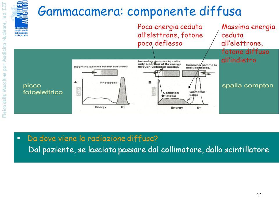 Fisica delle Macchine per Medicina Nucleare, lez. I II 11 Gammacamera: componente diffusa Poca energia ceduta allelettrone, fotone poco deflesso Massi