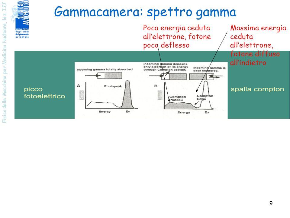 Fisica delle Macchine per Medicina Nucleare, lez. I II 9 Gammacamera: spettro gamma Poca energia ceduta allelettrone, fotone poco deflesso Massima ene