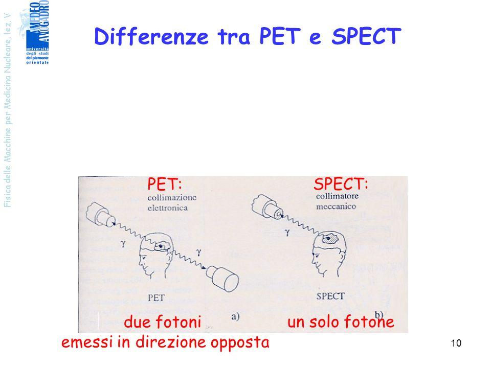 Fisica delle Macchine per Medicina Nucleare, lez. V 10 Differenze tra PET e SPECT PET: due fotoni emessi in direzione opposta SPECT: un solo fotone
