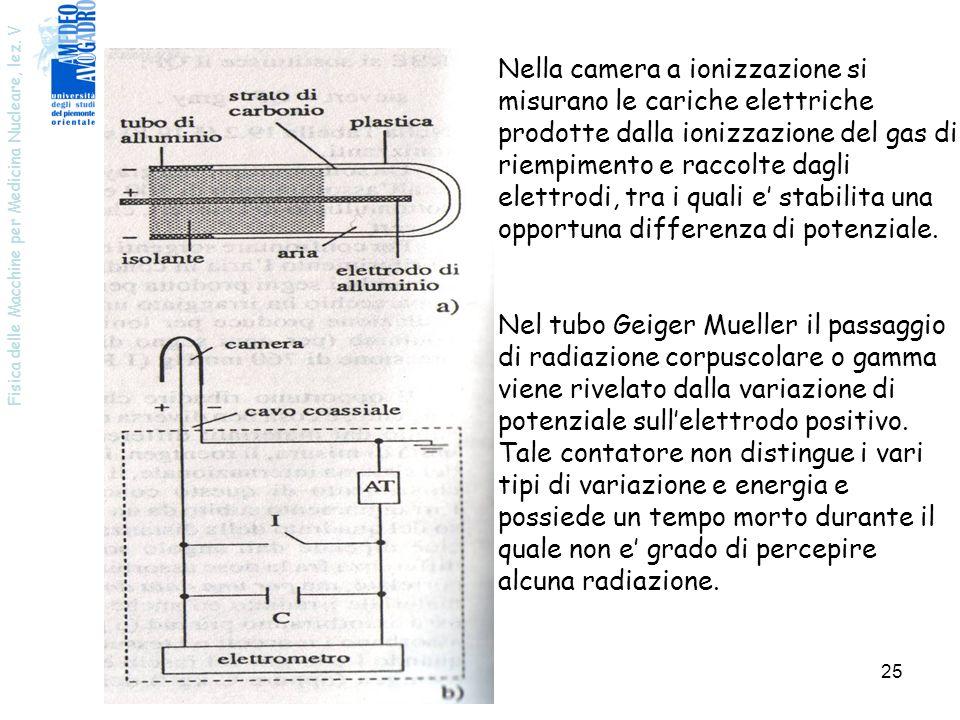 Fisica delle Macchine per Medicina Nucleare, lez. V 25 Nella camera a ionizzazione si misurano le cariche elettriche prodotte dalla ionizzazione del g