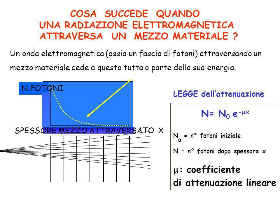 COSA SUCCEDE QUANDO UNA RADIAZIONE ELETTROMAGNETICA ATTRAVERSA UN MEZZO MATERIALE ? SPESSORE MEZZO ATTRAVERSATO X N.FOTONI N= N 0 e - x N 0 = n° foton