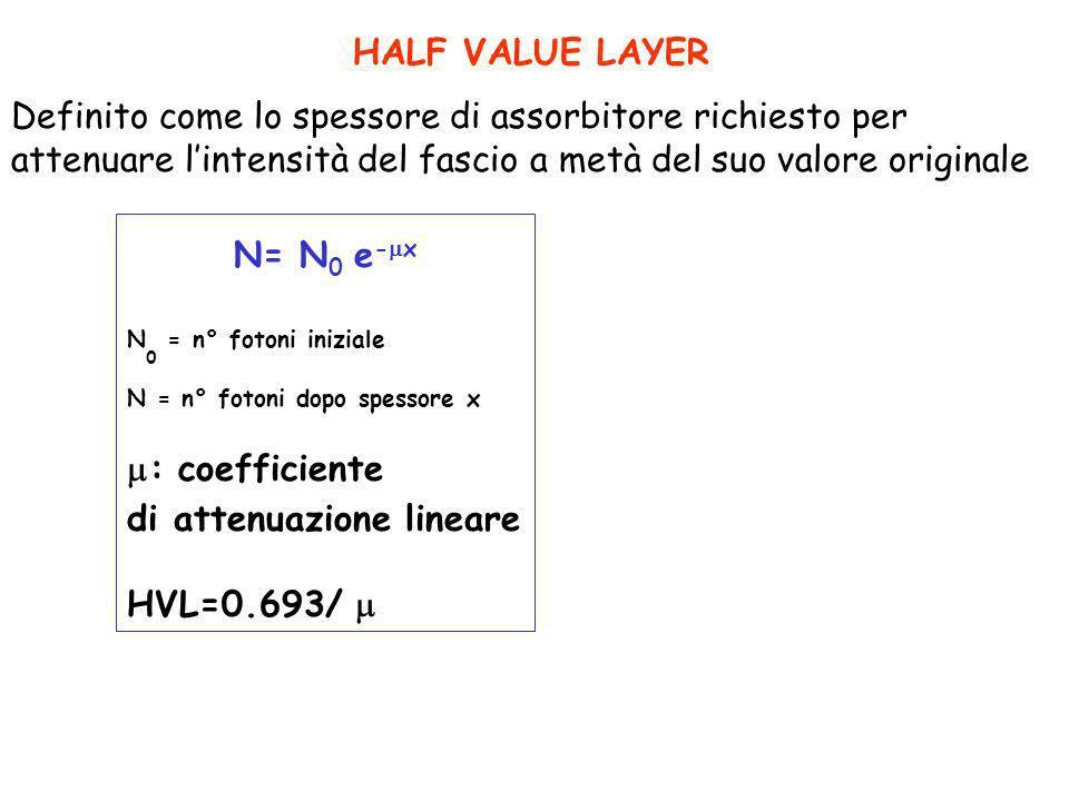 HALF VALUE LAYER Definito come lo spessore di assorbitore richiesto per attenuare lintensità del fascio a metà del suo valore originale N= N 0 e - x N
