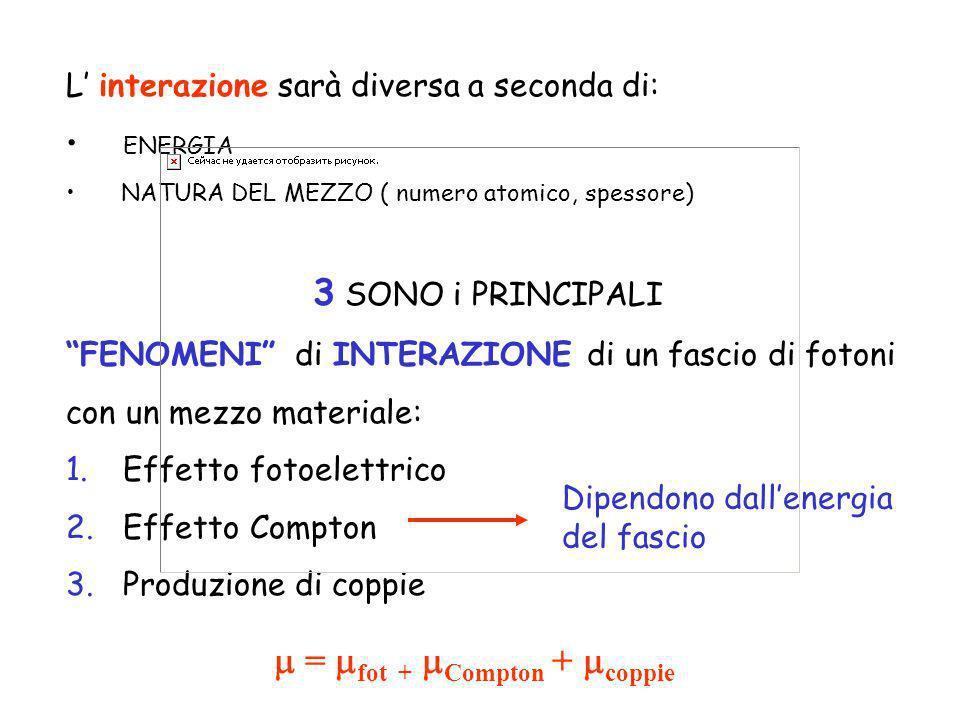 L interazione sarà diversa a seconda di: ENERGIA NATURA DEL MEZZO ( numero atomico, spessore) 3 SONO i PRINCIPALI FENOMENI di INTERAZIONE di un fascio