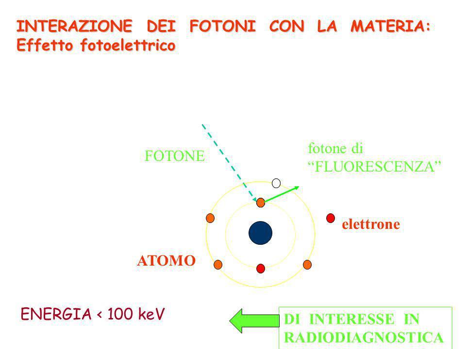 10 keV< ENERGIA< 100keV FOTONE fotone di FLUORESCENZA elettrone ATOMO DI INTERESSE IN RADIODIAGNOSTICA INTERAZIONE DEI FOTONI CON LA MATERIA: Effetto