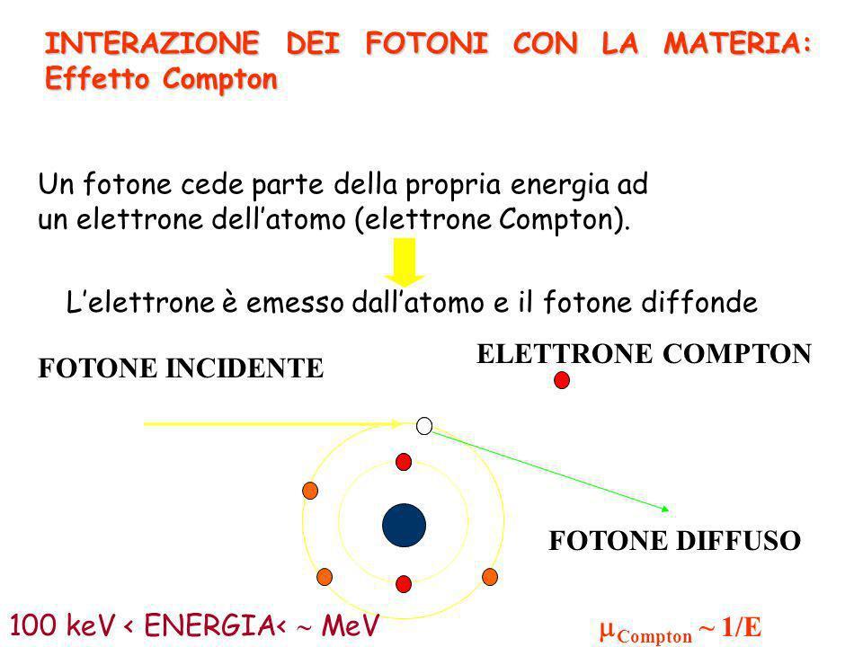 FOTONE INCIDENTE ELETTRONE COMPTON FOTONE DIFFUSO 100 keV < ENERGIA< MeV Un fotone cede parte della propria energia ad un elettrone dellatomo (elettro