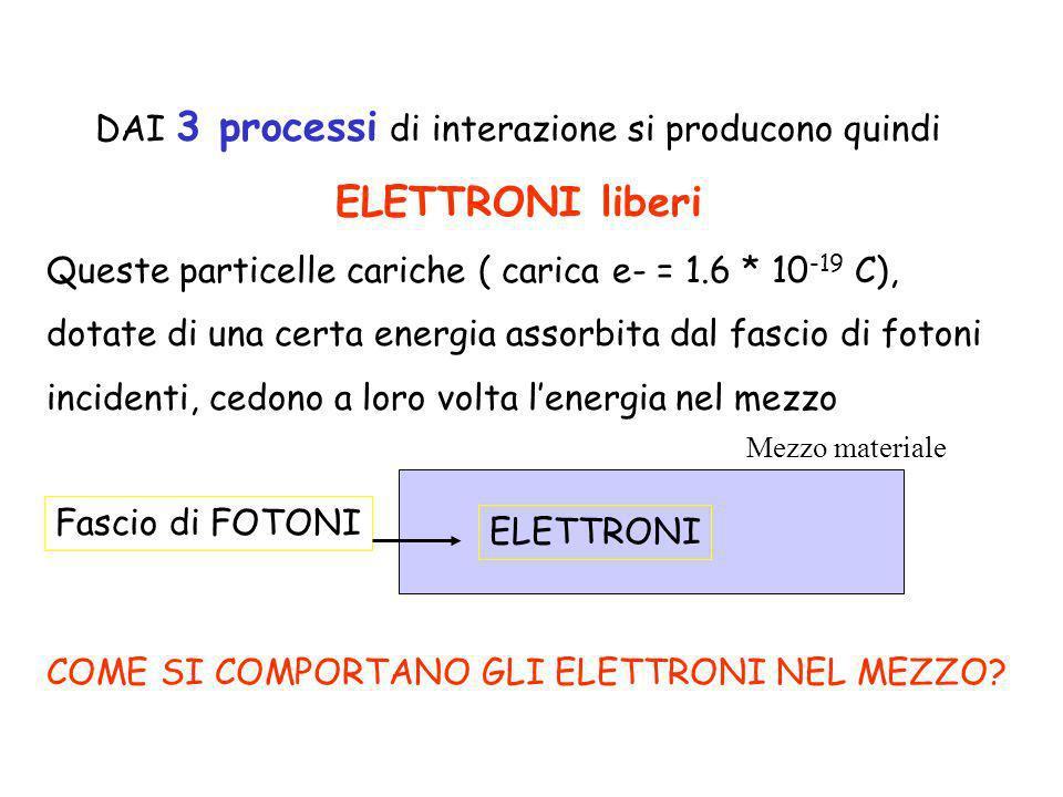 DAI 3 processi di interazione si producono quindi ELETTRONI liberi Queste particelle cariche ( carica e- = 1.6 * 10 -19 C), dotate di una certa energi