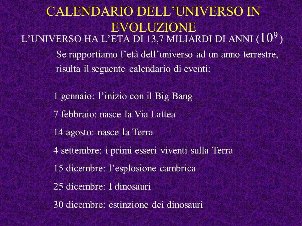 CALENDARIO DELLUNIVERSO IN EVOLUZIONE LUNIVERSO HA LET A DI 13,7 MILIARDI DI ANNI ( 10 9 ) Se rapportiamo letà delluniverso ad un anno terrestre, risulta il seguente calendario di eventi: 1 gennaio: linizio con il Big Bang 7 febbraio: nasce la Via Lattea 14 agosto: nasce la Terra 4 settembre: i primi esseri viventi sulla Terra 15 dicembre: lesplosione cambrica 25 dicembre: I dinosauri 30 dicembre: estinzione dei dinosauri