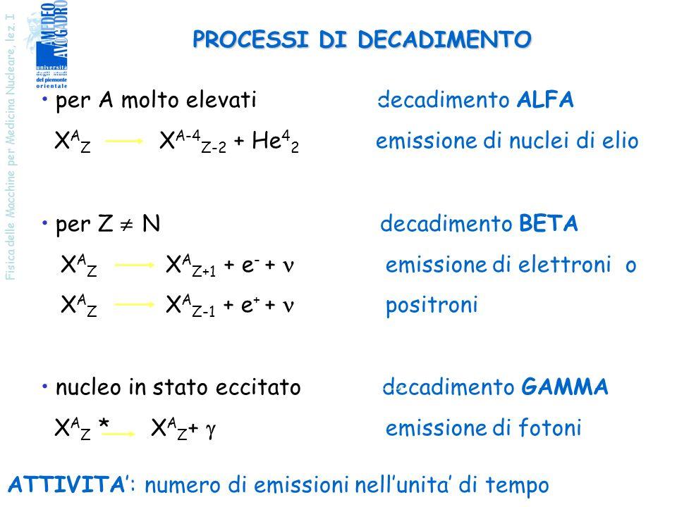 Fisica delle Macchine per Medicina Nucleare, lez. I PROCESSI DI DECADIMENTO per A molto elevati decadimento ALFA X A Z X A-4 Z-2 + He 4 2 emissione di