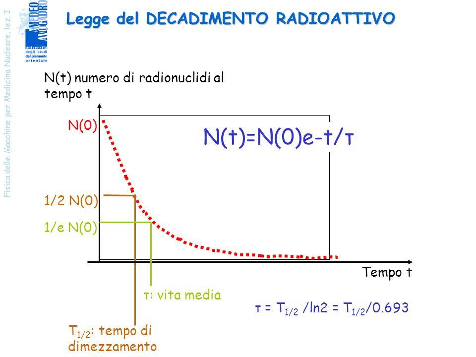 Fisica delle Macchine per Medicina Nucleare, lez. I Legge del DECADIMENTO RADIOATTIVO 1/2 N(0) N(t) numero di radionuclidi al tempo t T 1/2 : tempo di