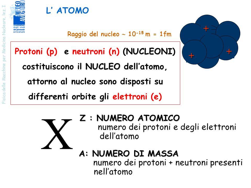 Fisica delle Macchine per Medicina Nucleare, lez. I L ATOMO NUCLEONI Protoni (p) e neutroni (n) (NUCLEONI) NUCLEO costituiscono il NUCLEO dellatomo, a