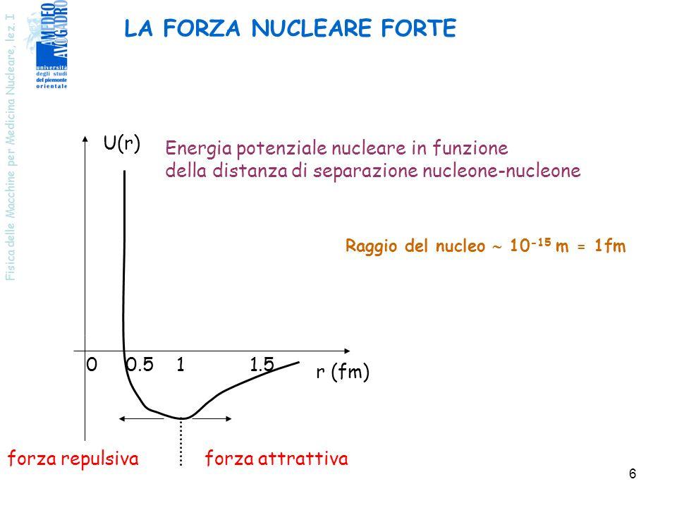 Fisica delle Macchine per Medicina Nucleare, lez. I 6 LA FORZA NUCLEARE FORTE Energia potenziale nucleare in funzione della distanza di separazione nu