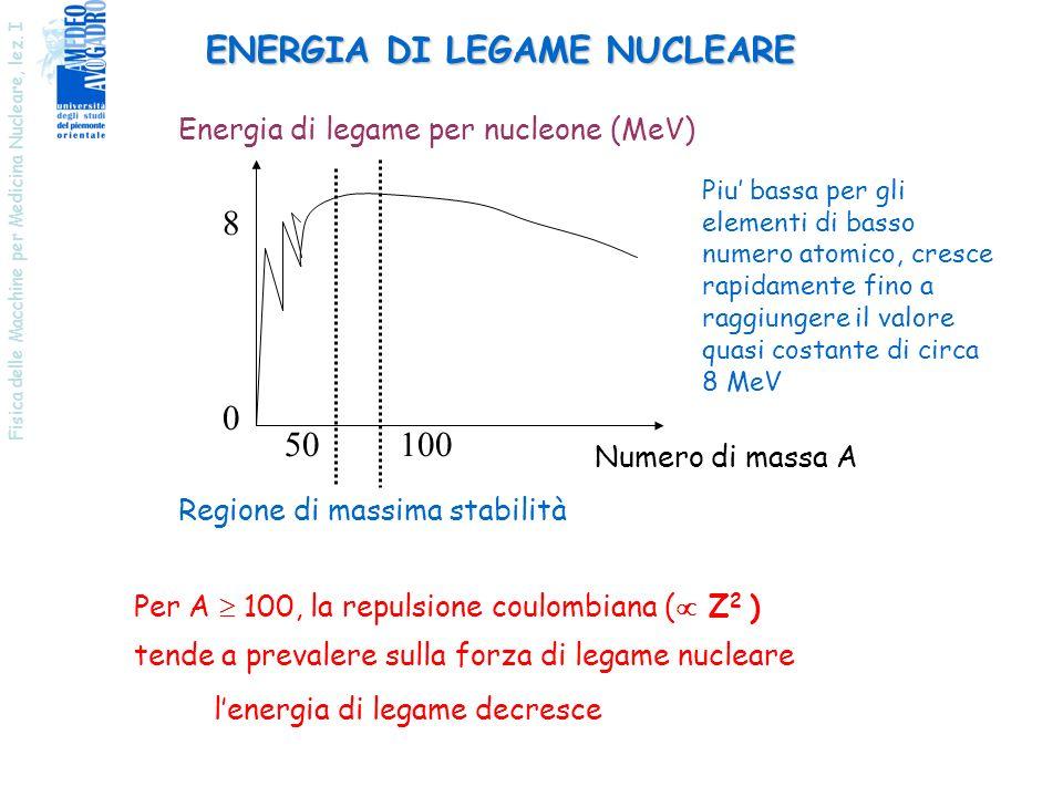 Fisica delle Macchine per Medicina Nucleare, lez. I ENERGIA DI LEGAME NUCLEARE Numero di massa A Energia di legame per nucleone (MeV) 8 0 50 Regione d