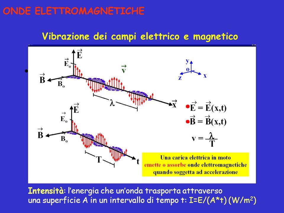 disegno ONDE ELETTROMAGNETICHE Vibrazione dei campi elettrico e magnetico Intensità: lenergia che unonda trasporta attraverso una superficie A in un i
