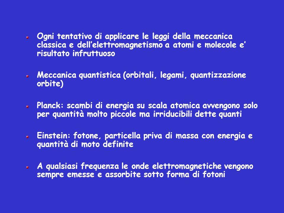 Ogni tentativo di applicare le leggi della meccanica classica e dellelettromagnetismo a atomi e molecole e risultato infruttuoso Meccanica quantistica
