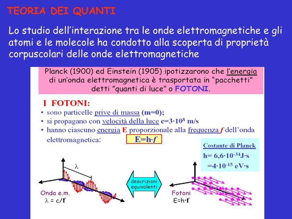 TEORIA DEI QUANTI Lo studio dellinterazione tra le onde elettromagnetiche e gli atomi e le molecole ha condotto alla scoperta di proprietà corpuscolar