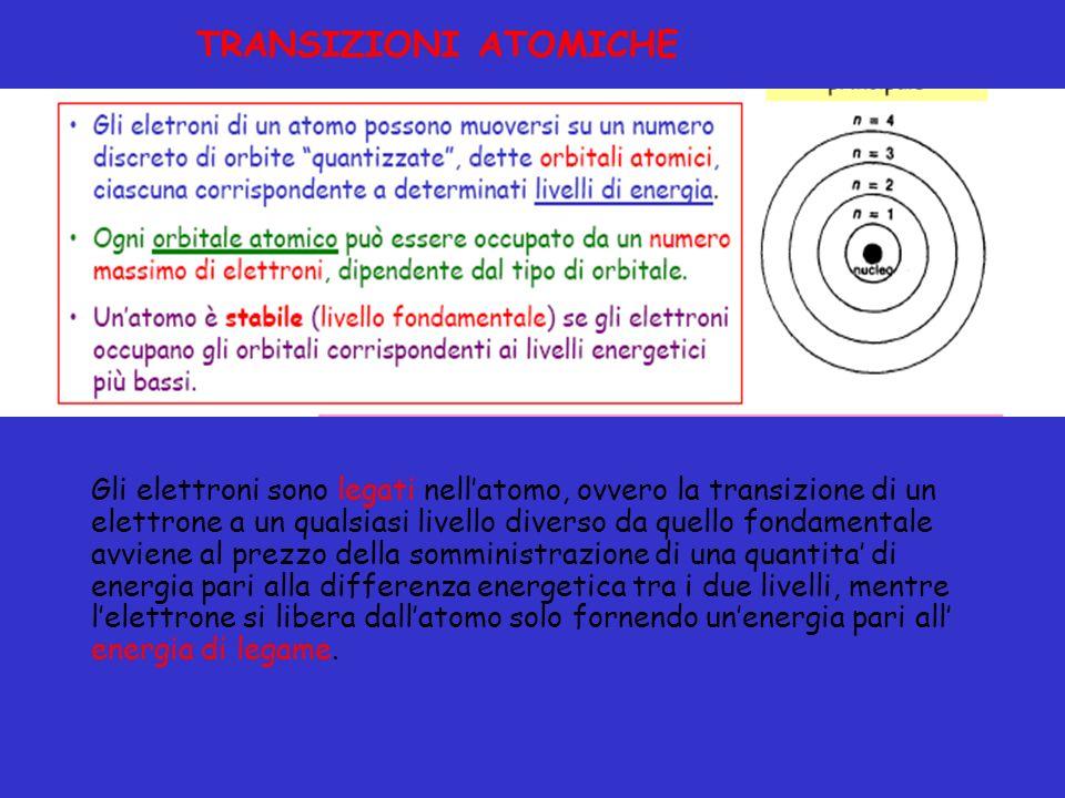 TRANSIZIONI ATOMICHE Gli elettroni sono legati nellatomo, ovvero la transizione di un elettrone a un qualsiasi livello diverso da quello fondamentale