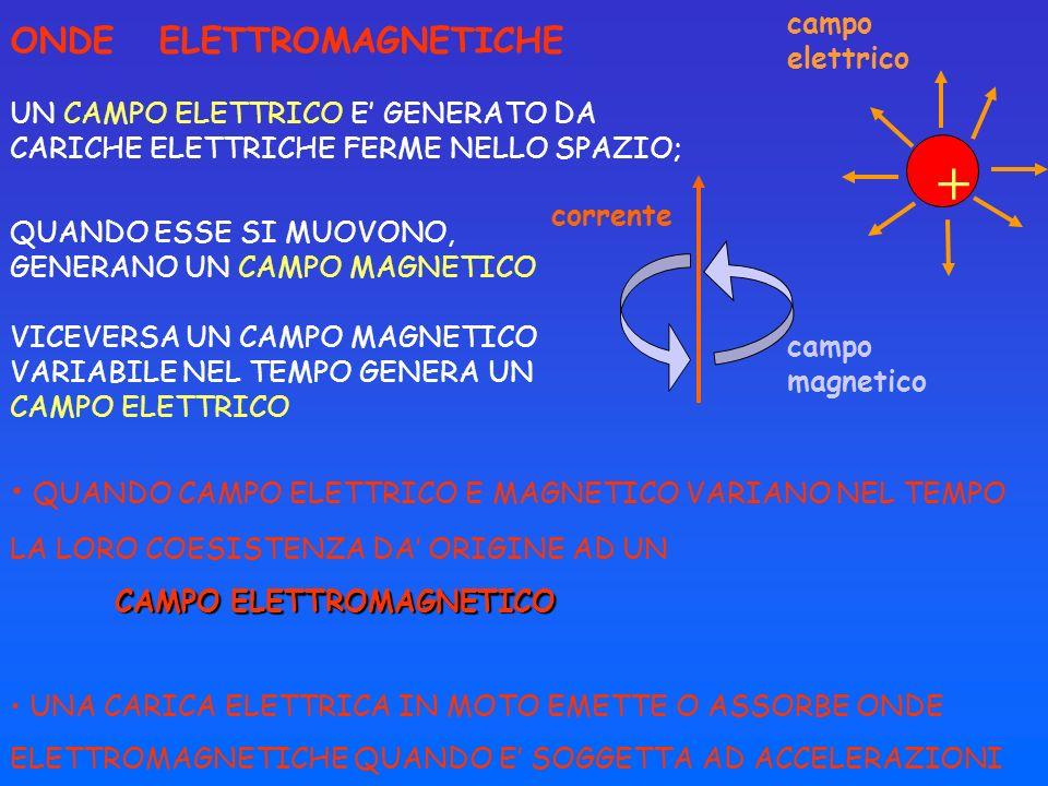 UN CAMPO ELETTRICO E GENERATO DA CARICHE ELETTRICHE FERME NELLO SPAZIO; corrente campo magnetico + campo elettrico QUANDO ESSE SI MUOVONO, GENERANO UN