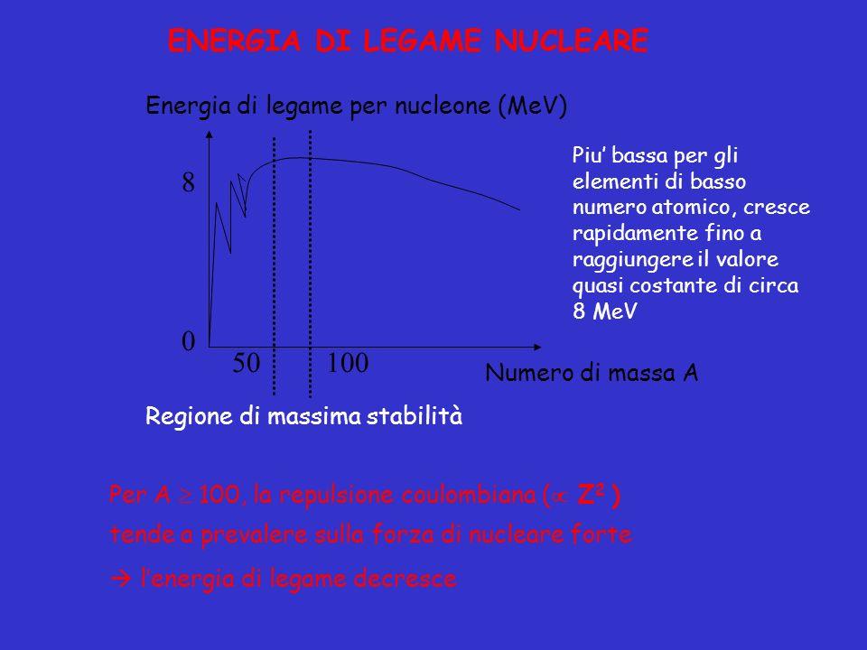 ENERGIA DI LEGAME NUCLEARE Numero di massa A Energia di legame per nucleone (MeV) 8 0 50 Regione di massima stabilità 100 Per A 100, la repulsione cou