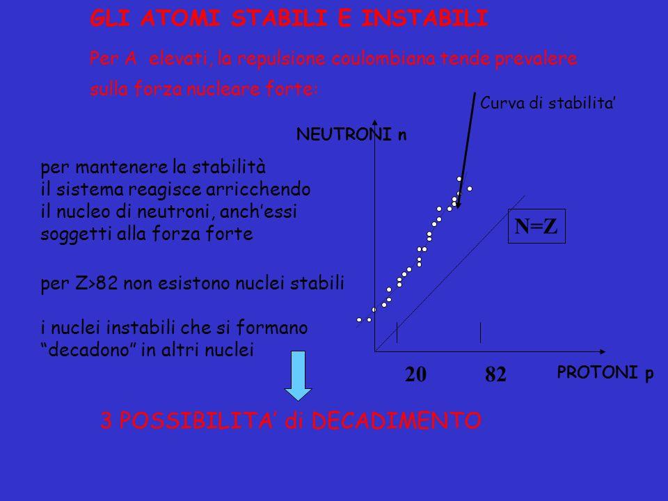 per mantenere la stabilità il sistema reagisce arricchendo il nucleo di neutroni, anchessi soggetti alla forza forte per Z>82 non esistono nuclei stab