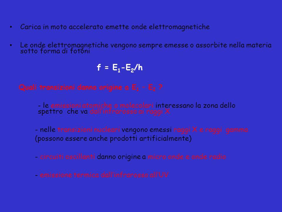Carica in moto accelerato emette onde elettromagnetiche Le onde elettromagnetiche vengono sempre emesse o assorbite nella materia sotto forma di foton